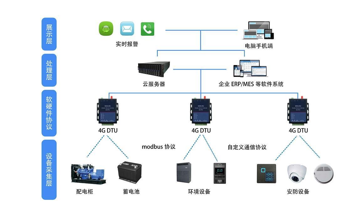 三晶电力智能监控系统研究</a>